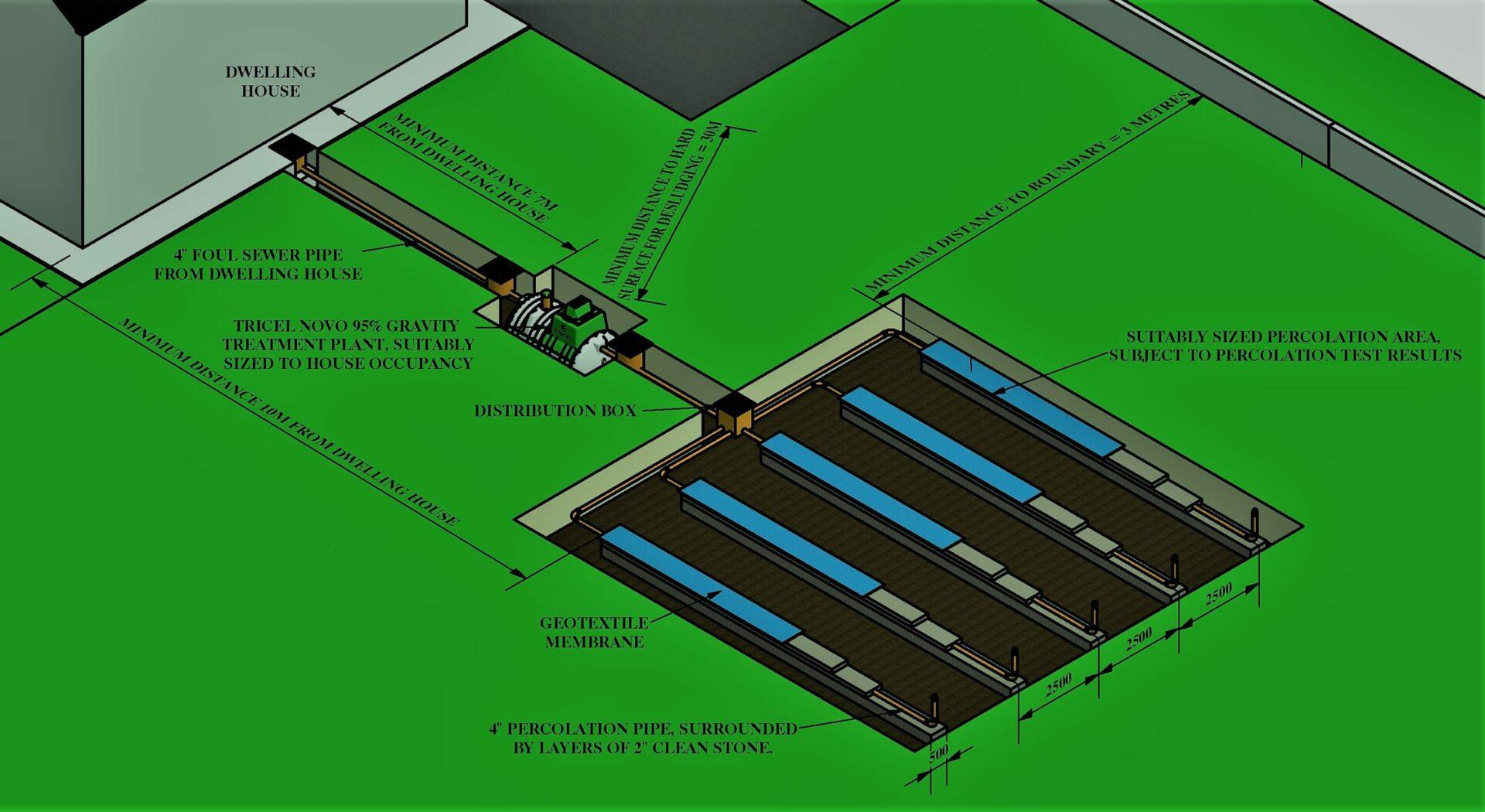 Tricel Novo Gravity Tank To Percolation Area