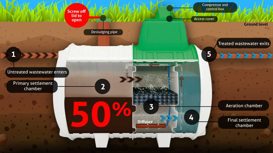 Novo-Wastewater-Treatment-Plant-Desludging-Illustration (002)